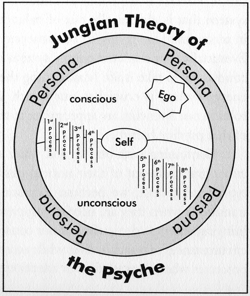 The Jungian Psyche