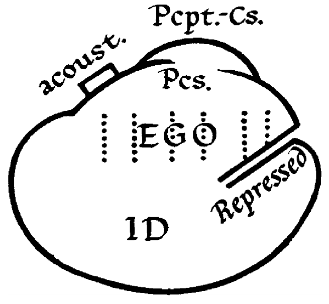 Freud's diagram of the Id and Ego